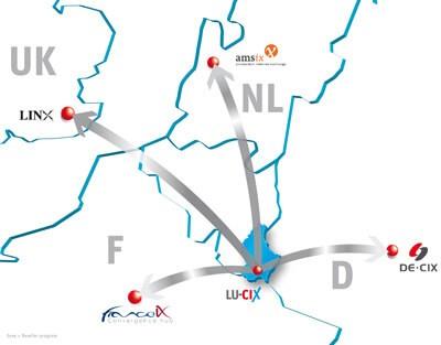 LU-CIX-Central-European-Peering-Hub